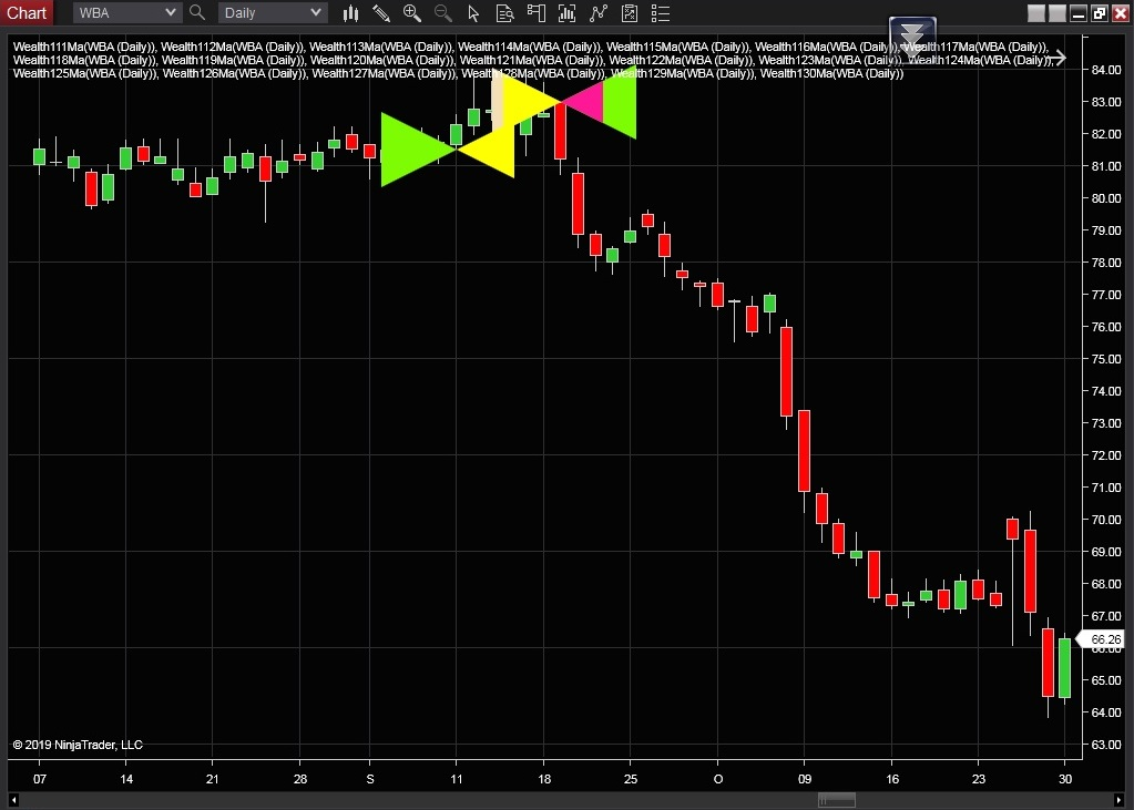 NinjaTrader Indicators Download - Free Trial for 3 Days of WealthPower