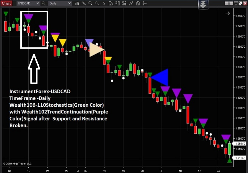 Best Indicators For Scalping