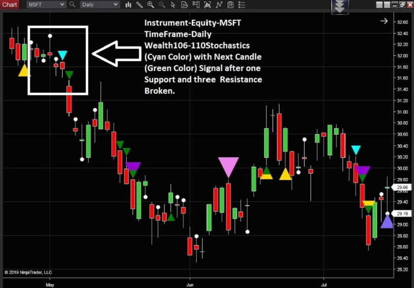 NinjaTrader Indicators Download - Free Trial for 3 Days of